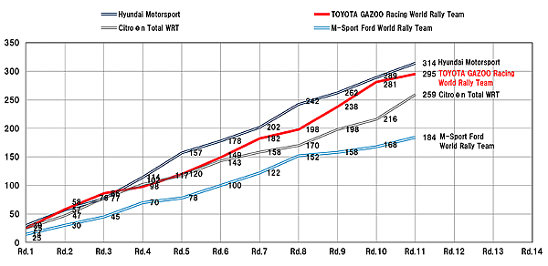 2019WRC_rd11_manufacturers_ranking.png